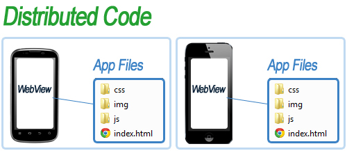 webview phone apps