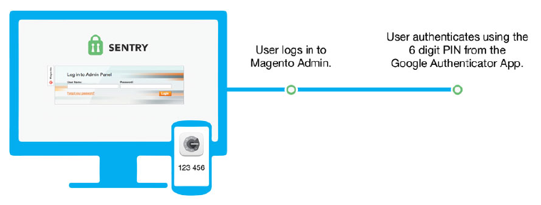 Figure 3. Sentry works with Google Authenticator to secure your Magento Administration.