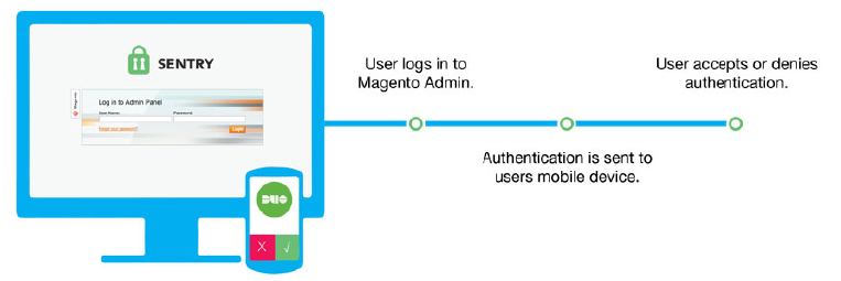 Figure 4. Sentry works with Duo Mobile to secure your Magento Administration.