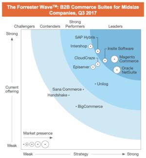 Forrester Q3 2017 Graph