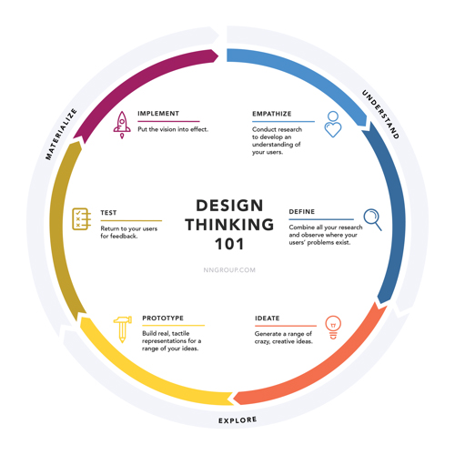 how to use design thinking in your agile business