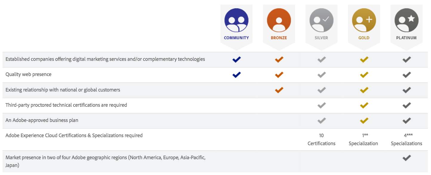 Adobe Solution Partner Business Criteria