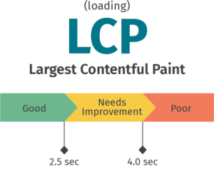 LCP graphic