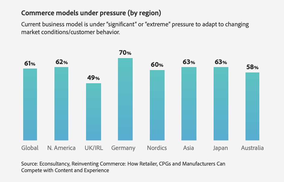 Commerce models by region graph