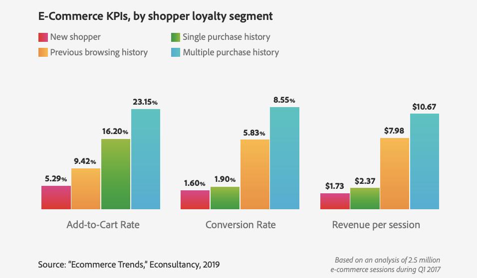 eCommerce KPIs by shopper loyalty segment
