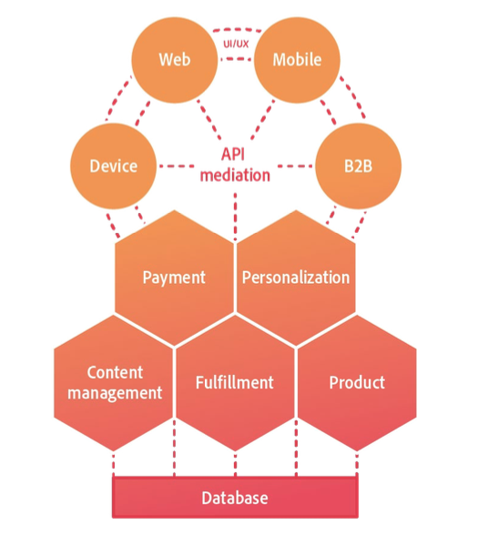 graphic of headless commerce
