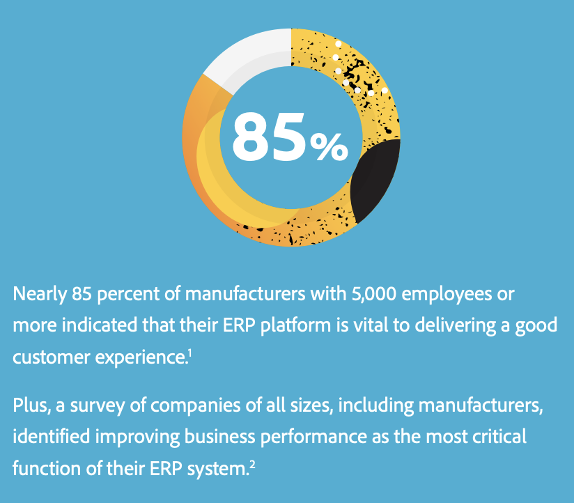 ERP statistic: Integrating eCommerce and ERP is especially important for CPG manufacturers