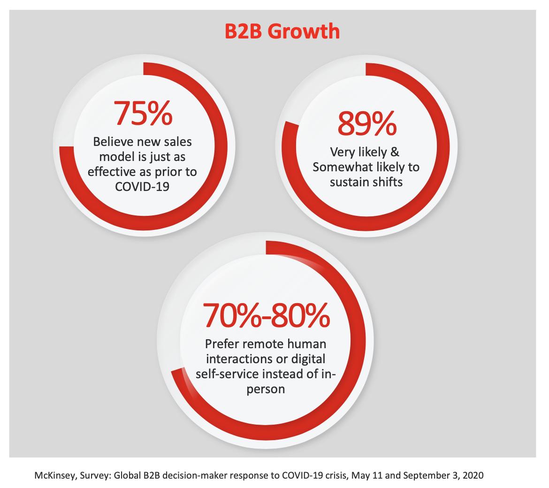 B2B eCommerce growth stats